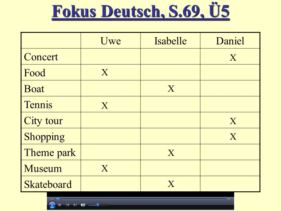 Fokus Deutsch, S.69, Ü5 Uwe Isabelle Daniel Concert Food Boat Tennis