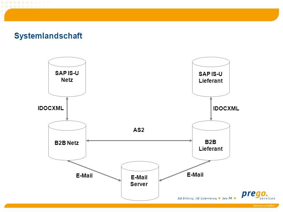 Systemlandschaft SAP IS-U Netz SAP IS-U Lieferant IDOCXML IDOCXML AS2