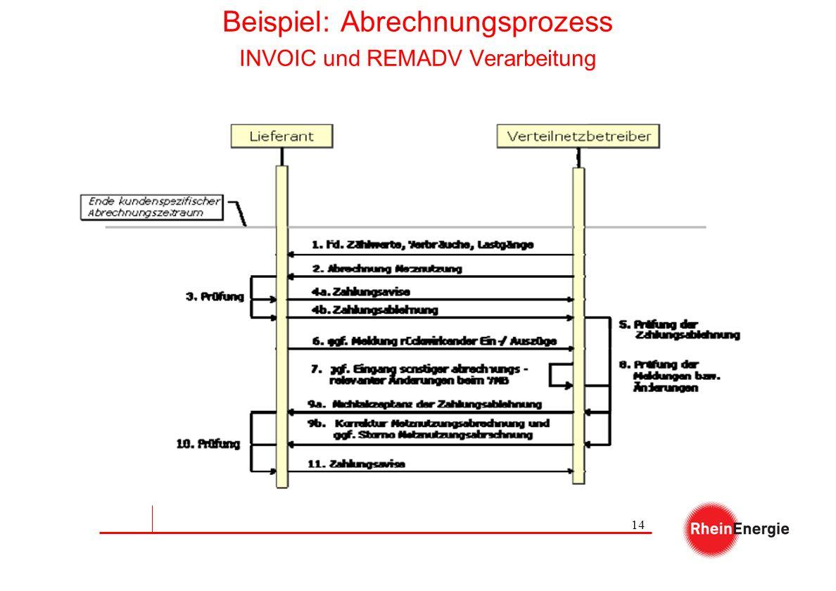 Beispiel: Abrechnungsprozess INVOIC und REMADV Verarbeitung
