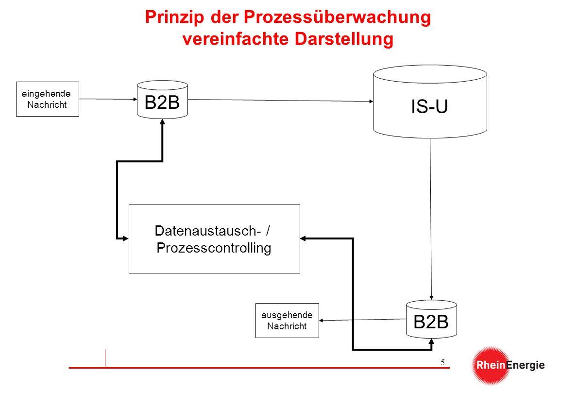 Prinzip der Prozessüberwachung vereinfachte Darstellung