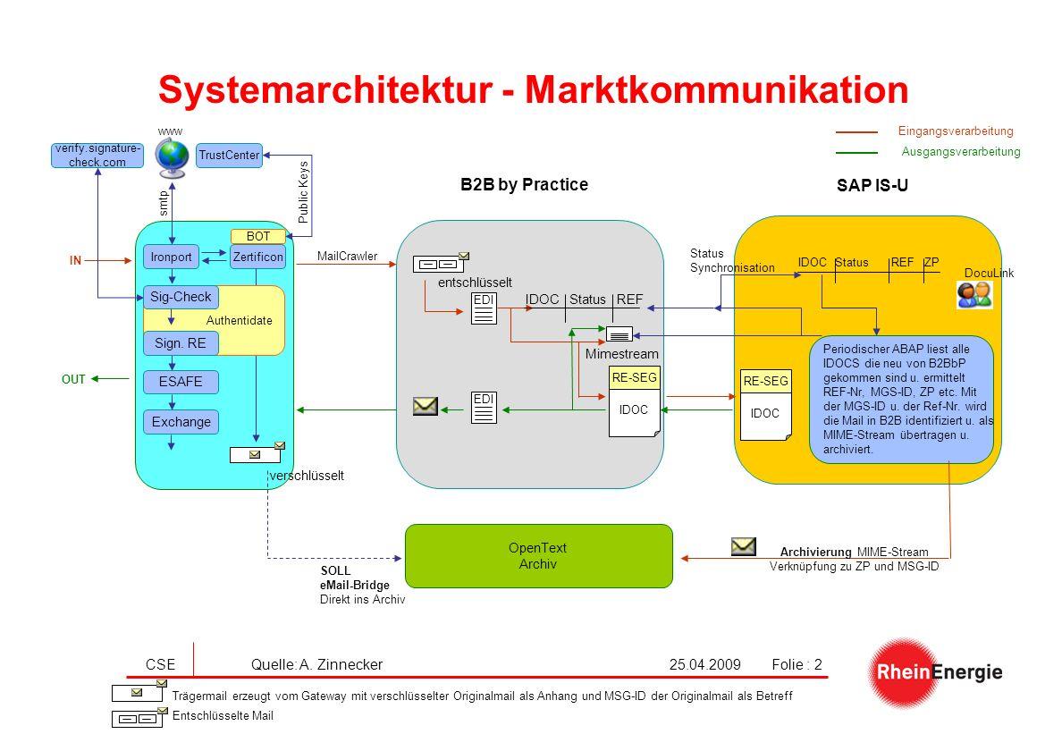 Systemarchitektur - Marktkommunikation