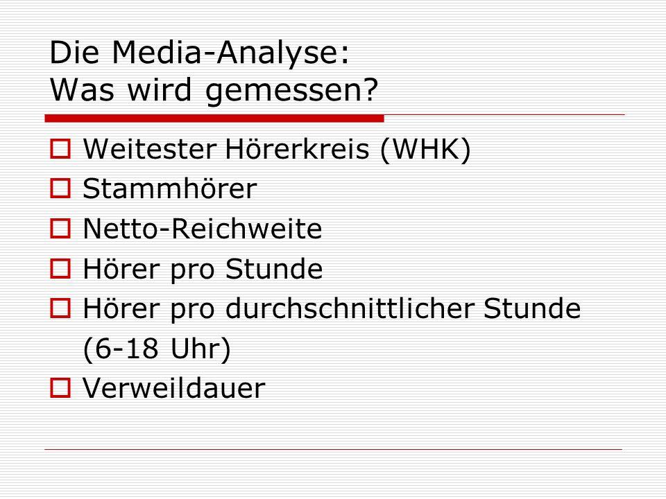 Die Media-Analyse: Was wird gemessen
