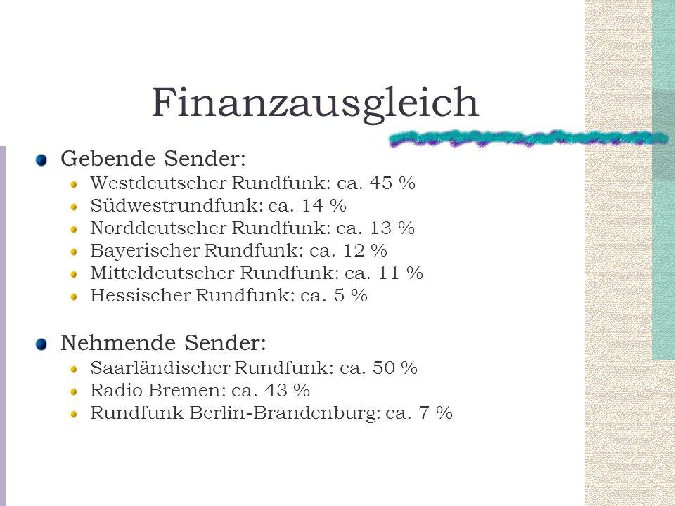 Finanzausgleich Gebende Sender: Nehmende Sender: