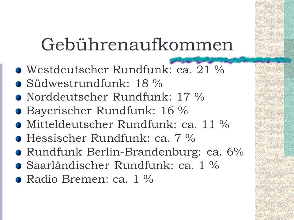 Gebührenaufkommen Westdeutscher Rundfunk: ca. 21 %
