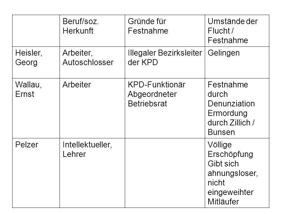 Beruf/soz. Herkunft Gründe für Festnahme. Umstände der Flucht / Festnahme. Heisler, Georg. Arbeiter, Autoschlosser.