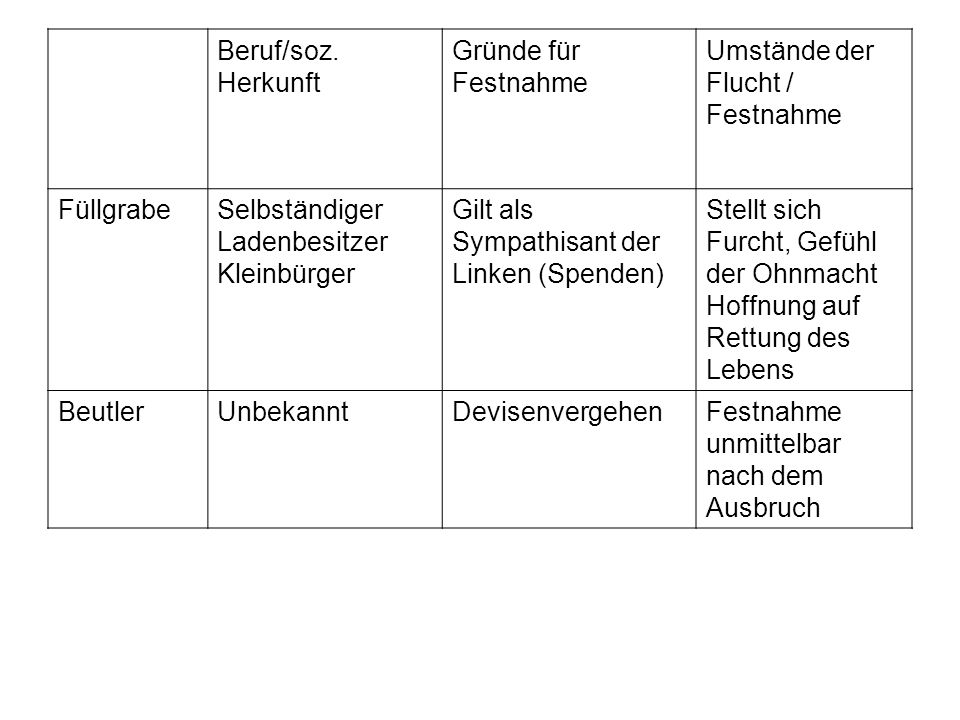 Beruf/soz. Herkunft Gründe für Festnahme. Umstände der Flucht / Festnahme. Füllgrabe. Selbständiger.