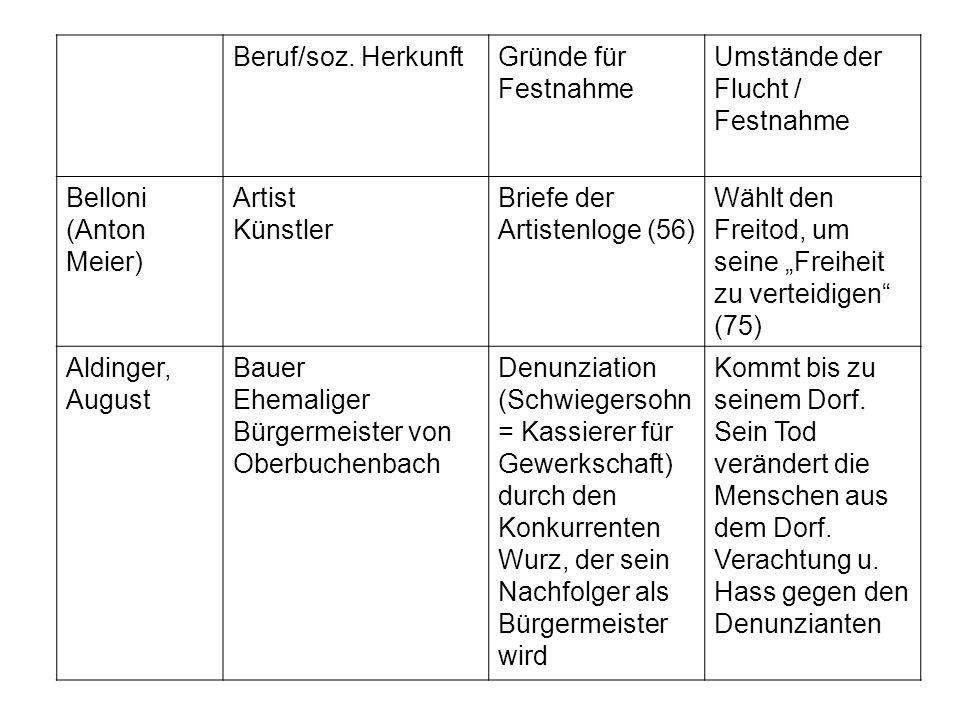 Beruf/soz. Herkunft Gründe für Festnahme. Umstände der Flucht / Festnahme. Belloni (Anton Meier) Artist.