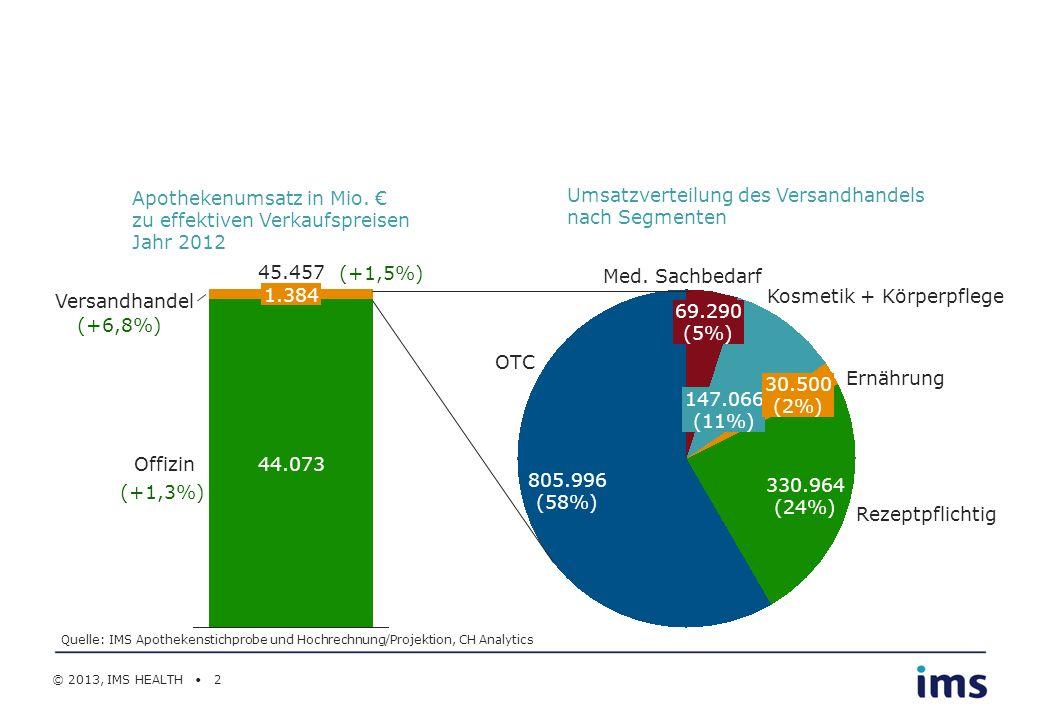 Apothekenumsatz in Mio. € zu effektiven Verkaufspreisen Jahr 2012