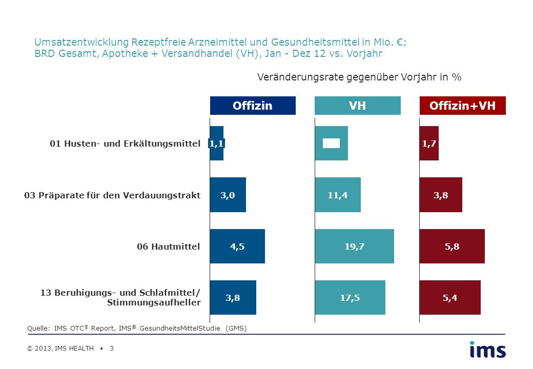 Umsatzentwicklung Rezeptfreie Arzneimittel und Gesundheitsmittel in Mio. €; BRD Gesamt, Apotheke + Versandhandel (VH), Jan - Dez 12 vs. Vorjahr