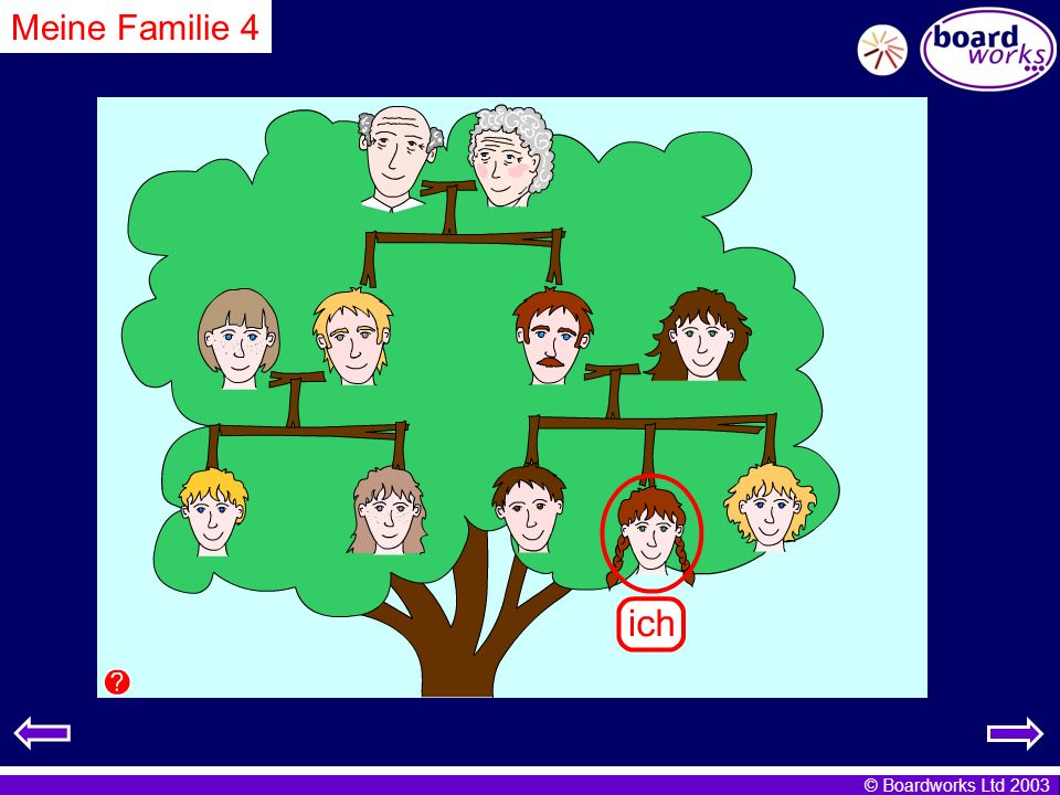 Meine Familie 4 This time pupils complete the sentences which appear as you click on each person.
