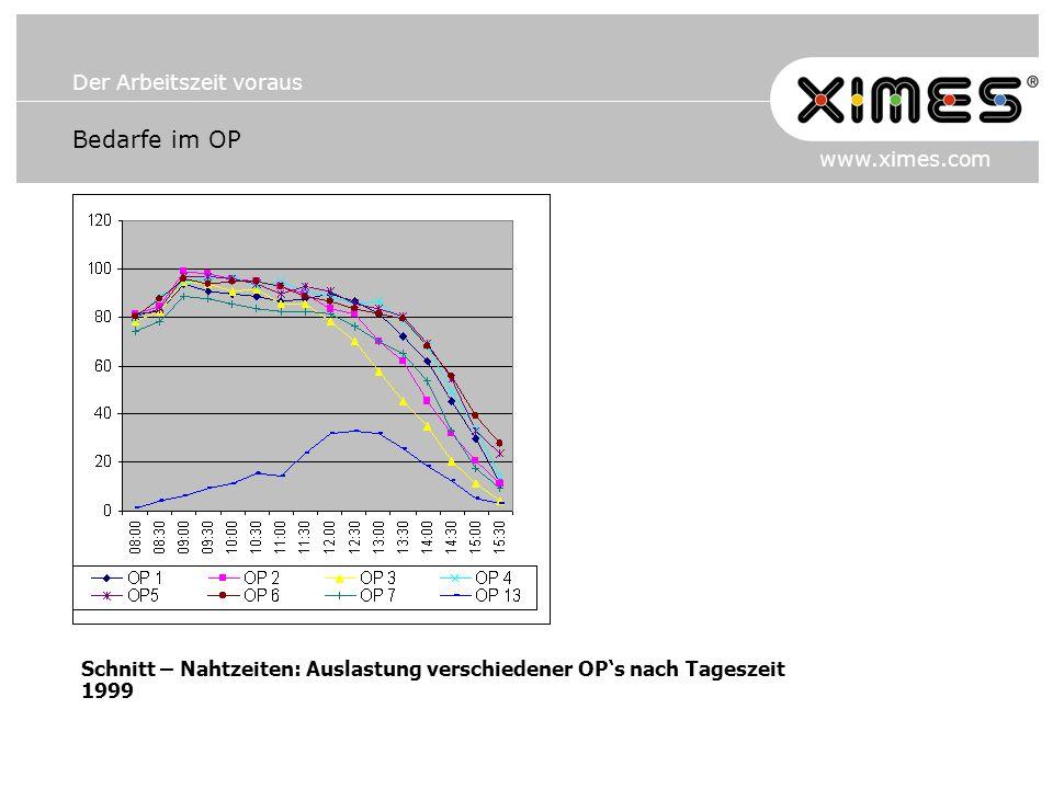 Bedarfe im OP Schnitt – Nahtzeiten: Auslastung verschiedener OP's nach Tageszeit 1999