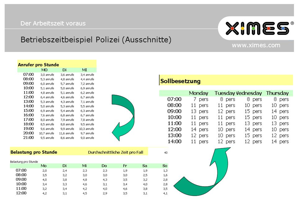 Betriebszeitbeispiel Polizei (Ausschnitte)