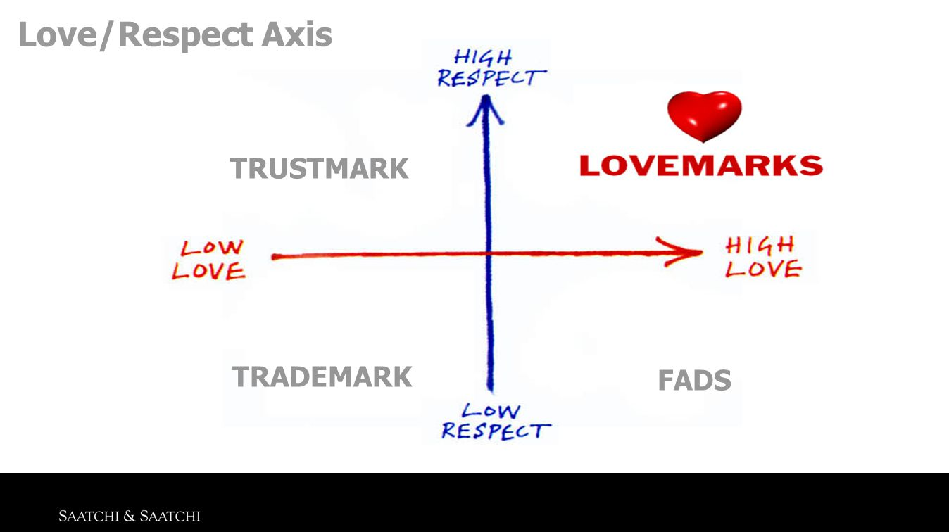 Love/Respect Axis TRUSTMARK TRADEMARK FADS