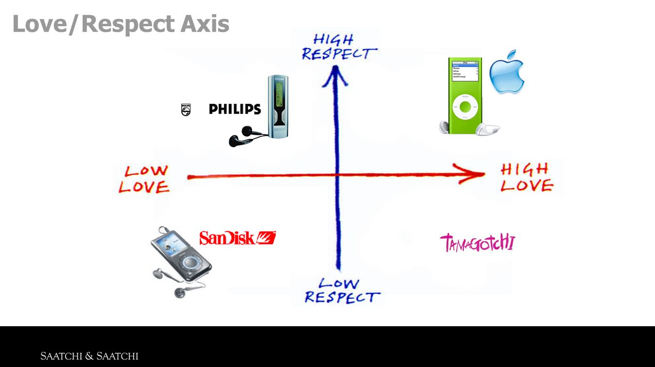 Love/Respect Axis