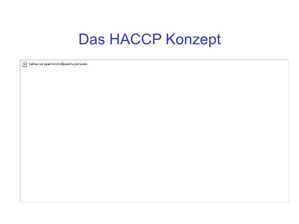 Das HACCP Konzept
