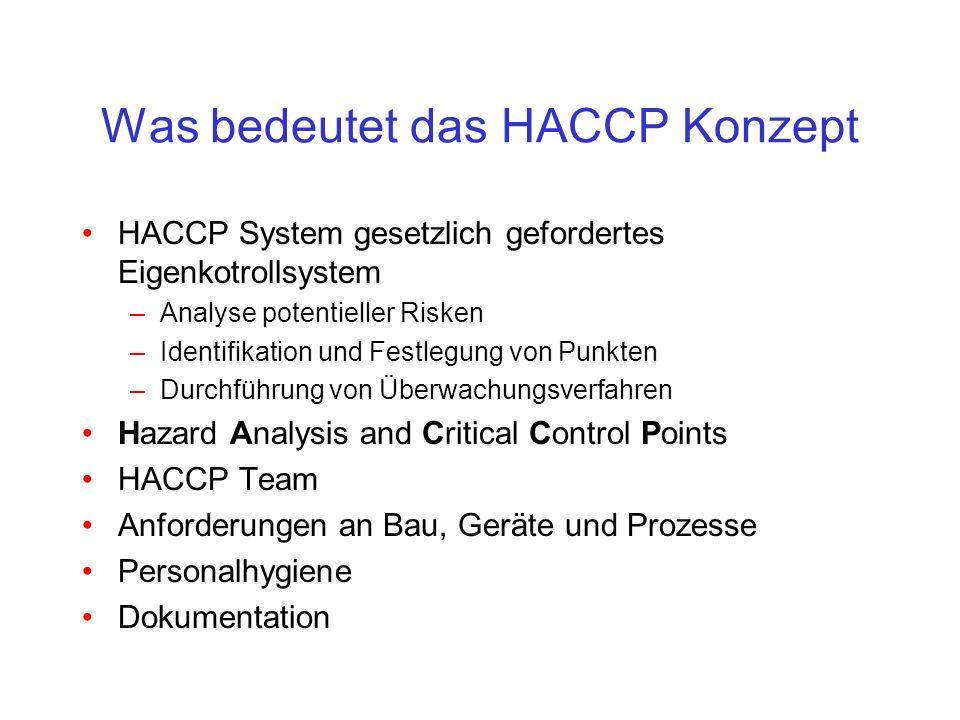 Was bedeutet das HACCP Konzept