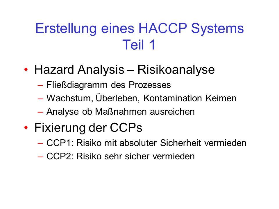 Erstellung eines HACCP Systems Teil 1