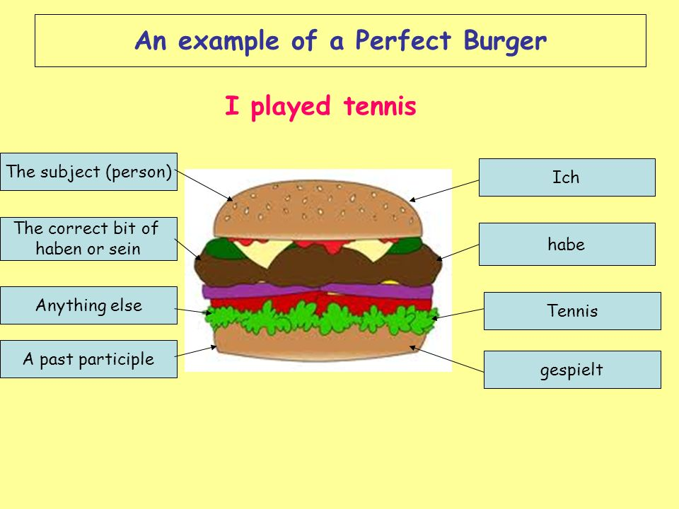 An example of a Perfect Burger