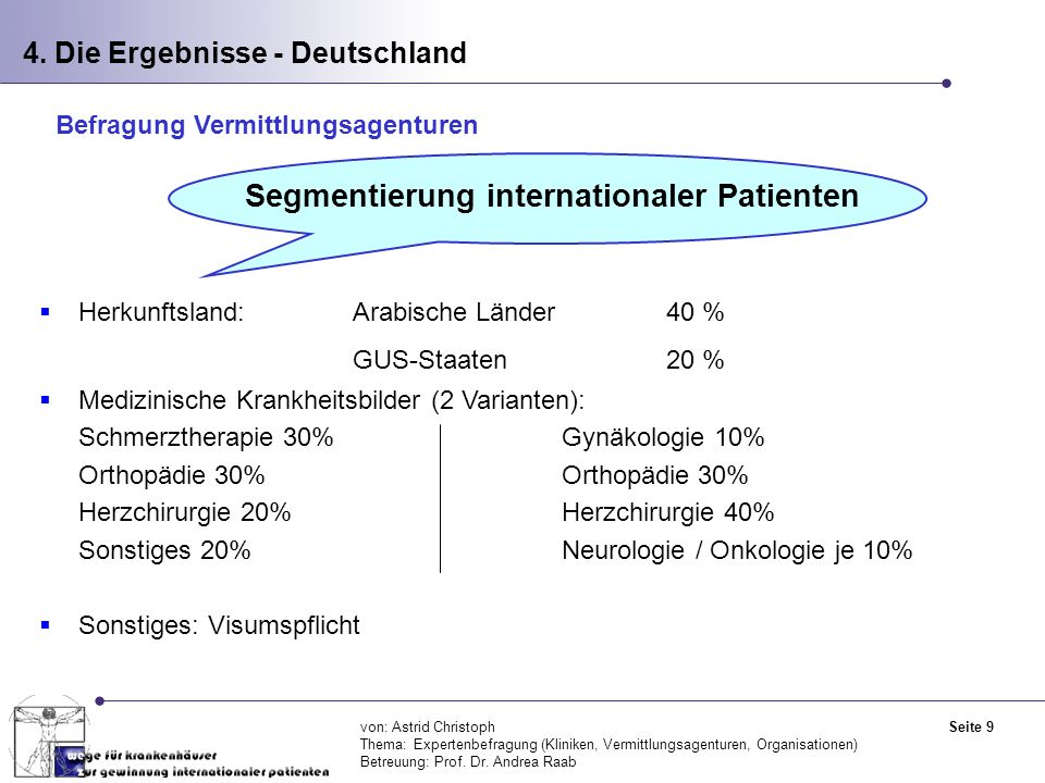 GUS-Staaten 20 % Segmentierung internationaler Patienten