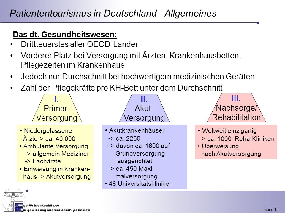 III. Nachsorge/ Rehabilitation