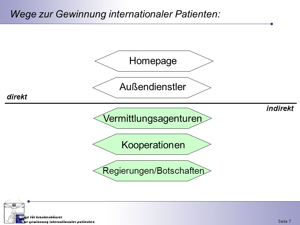 Wege zur Gewinnung internationaler Patienten: