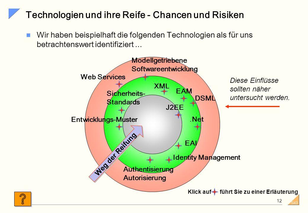 Technologien und ihre Reife - Chancen und Risiken