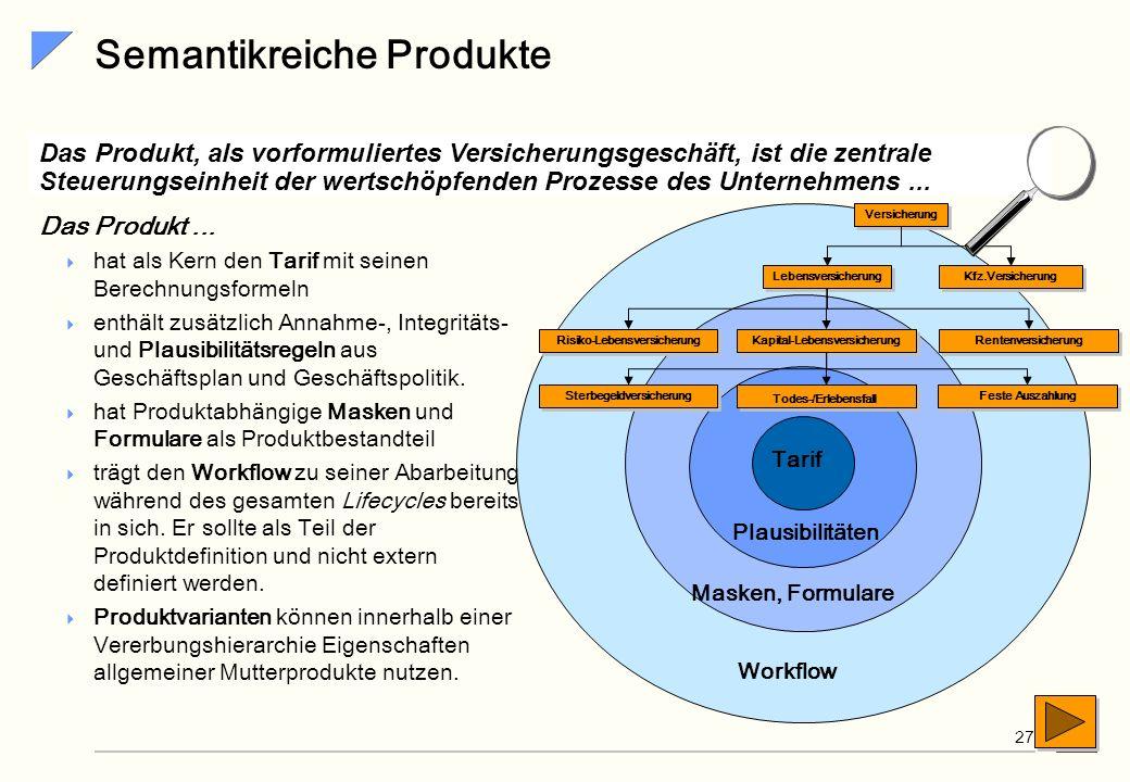 Semantikreiche Produkte