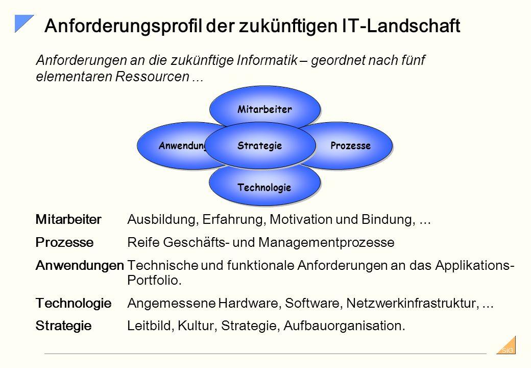 Anforderungsprofil der zukünftigen IT-Landschaft
