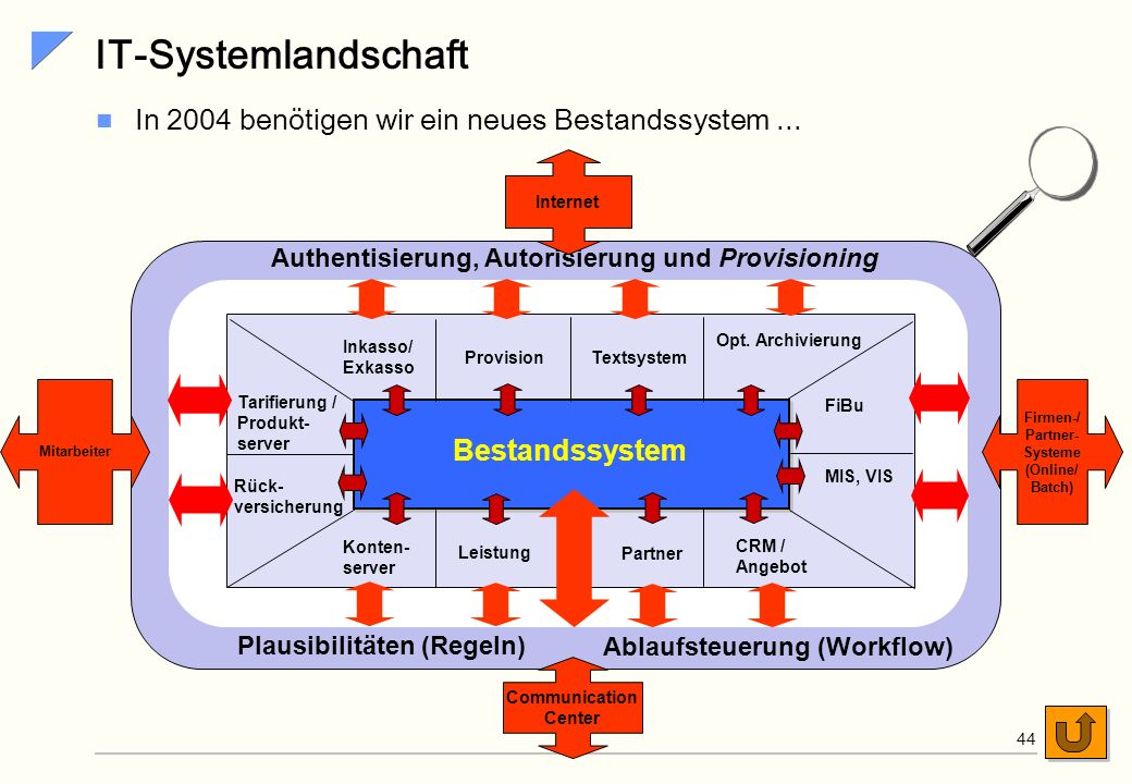 IT-Systemlandschaft In 2004 benötigen wir ein neues Bestandssystem ...