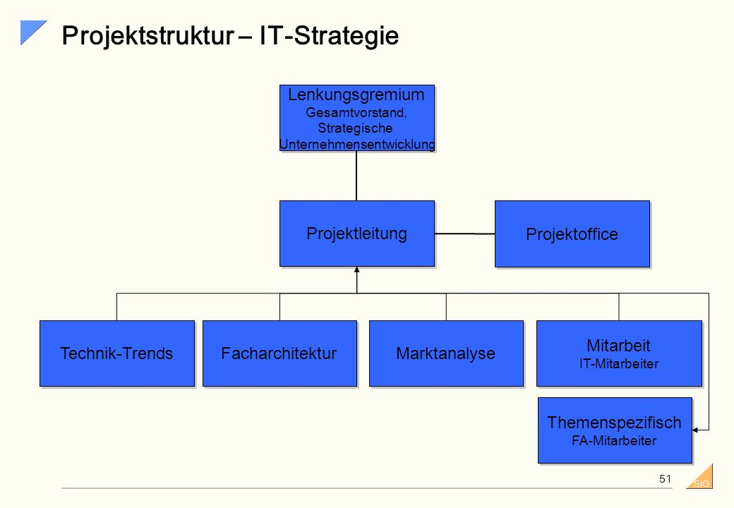 Projektstruktur – IT-Strategie