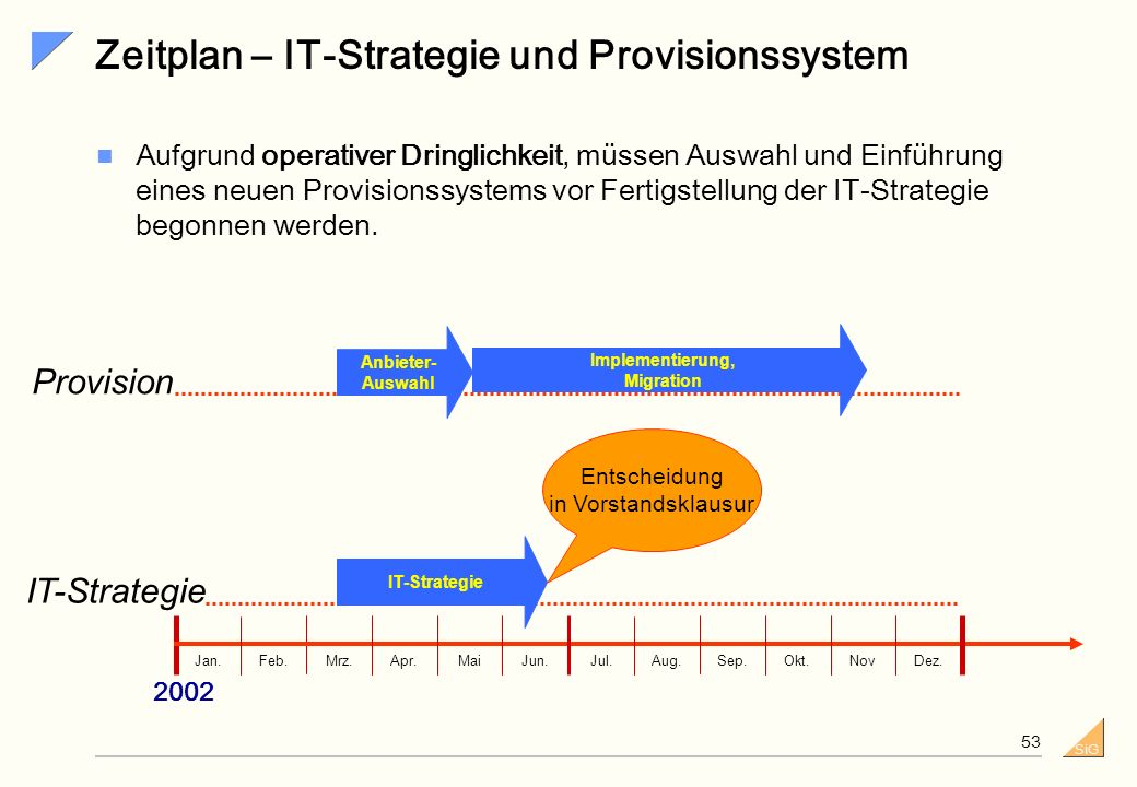 Zeitplan – IT-Strategie und Provisionssystem
