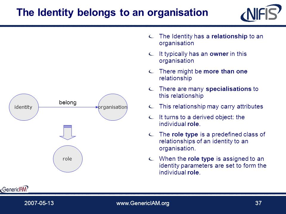 The Identity belongs to an organisation