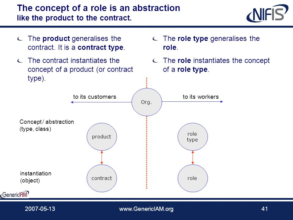 The concept of a role is an abstraction like the product to the contract.