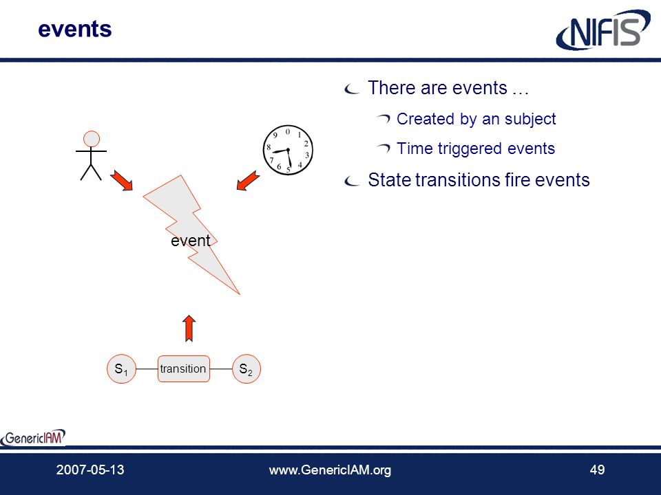 events There are events … State transitions fire events