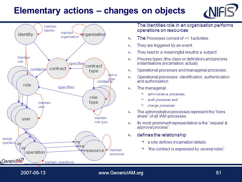 Elementary actions – changes on objects