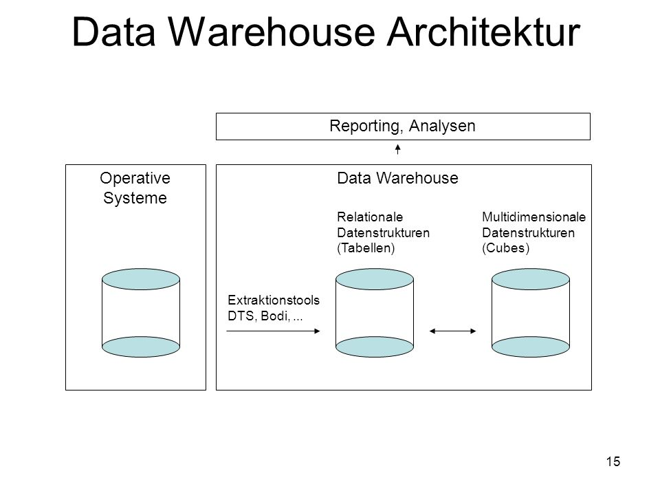 Data Warehouse Architektur