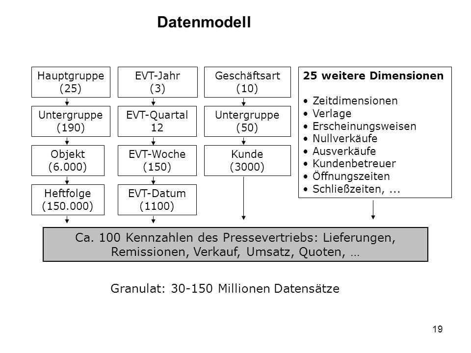 Datenmodell Hauptgruppe. (25) EVT-Jahr. (3) Geschäftsart. (10) 25 weitere Dimensionen. Zeitdimensionen.