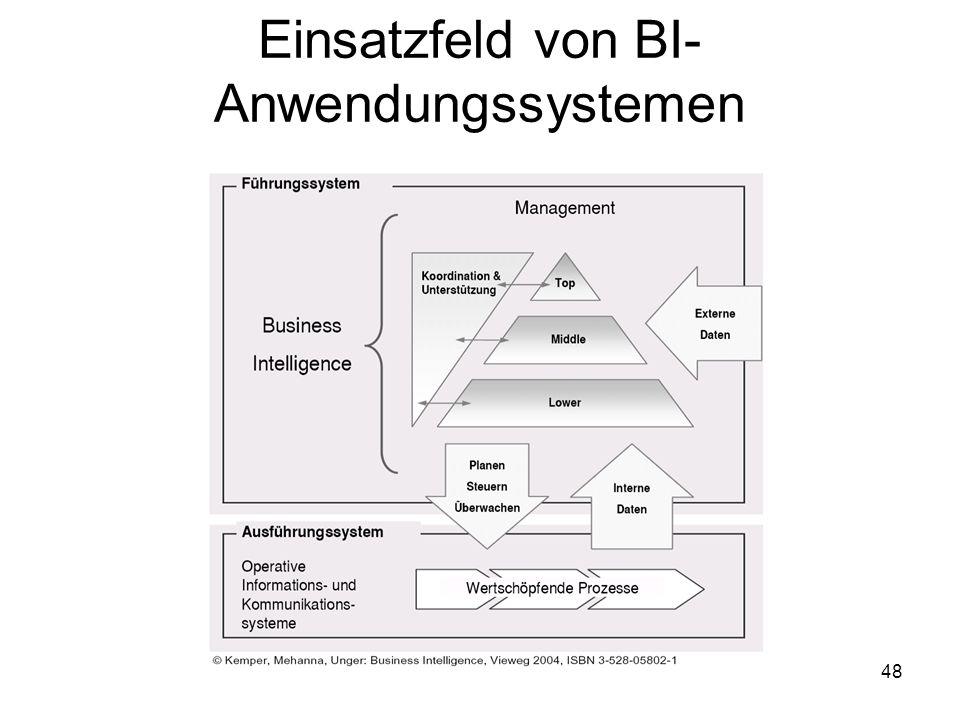 Einsatzfeld von BI-Anwendungssystemen