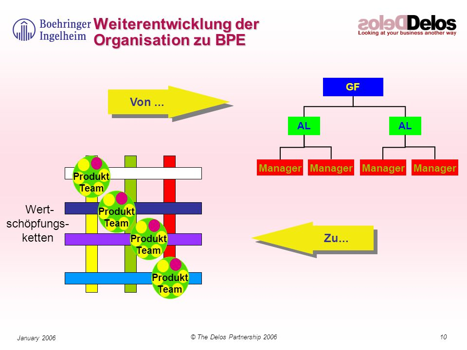 Weiterentwicklung der Organisation zu BPE