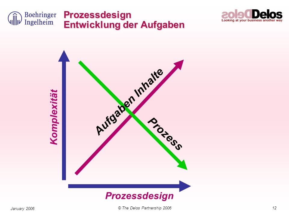Prozessdesign Entwicklung der Aufgaben