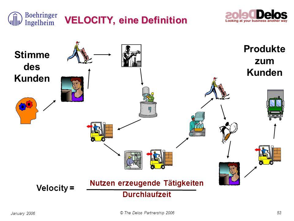 VELOCITY, eine Definition