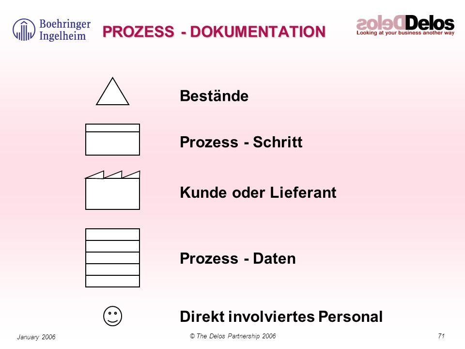 PROZESS - DOKUMENTATION