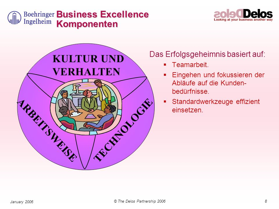Business Excellence Komponenten
