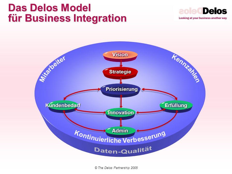 Das Delos Model für Business Integration