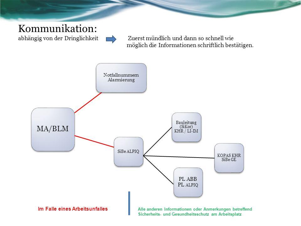 Kommunikation: abhängig von der Dringlichkeit Zuerst mündlich und dann so schnell wie möglich die Informationen schriftlich bestätigen.