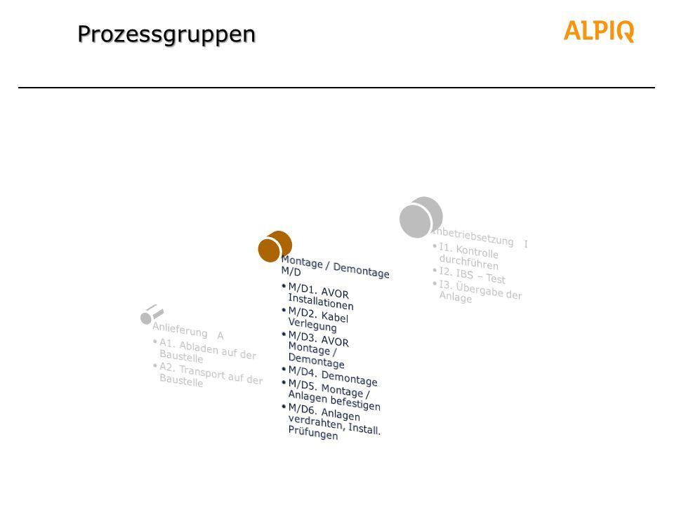 Prozessgruppen Anlieferung A A1. Abladen auf der Baustelle