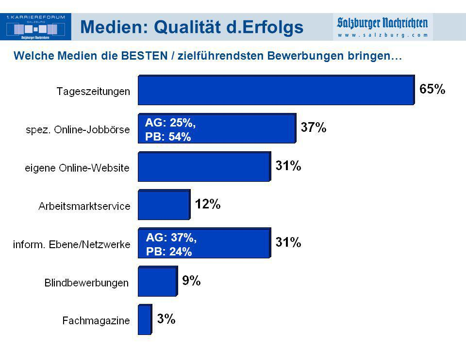 Medien: Qualität d.Erfolgs