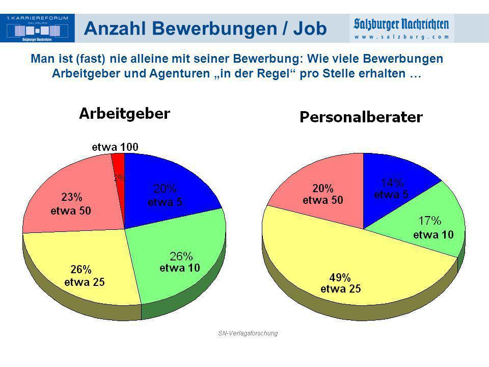 Anzahl Bewerbungen / Job