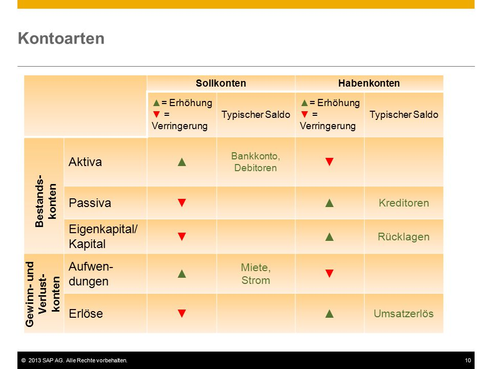 Kontoarten Aktiva ▲ ▼ Passiva Eigenkapital/Kapital Aufwen-dungen
