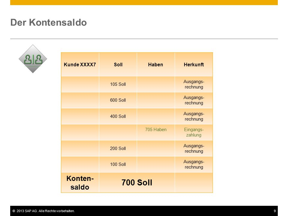 Der Kontensaldo 700 Soll Konten-saldo Kunde XXXX7 Soll Haben Herkunft